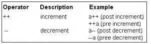 C Program; Increment Decrement Operators