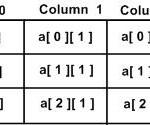 array using in C Programming