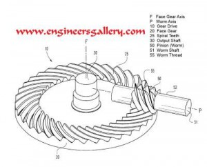 Mechanical Gear Worm & Worm WheelWorm & Worm Wheel