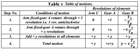 Table of Motions