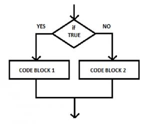 Code Flow Control
