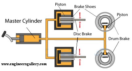 Hydraulic Brake | Engineers Gallery