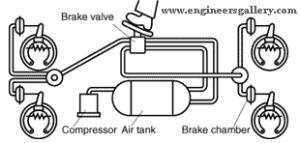 Air Brake in Road Vehicle