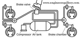 Air Brake in Road Vehicle