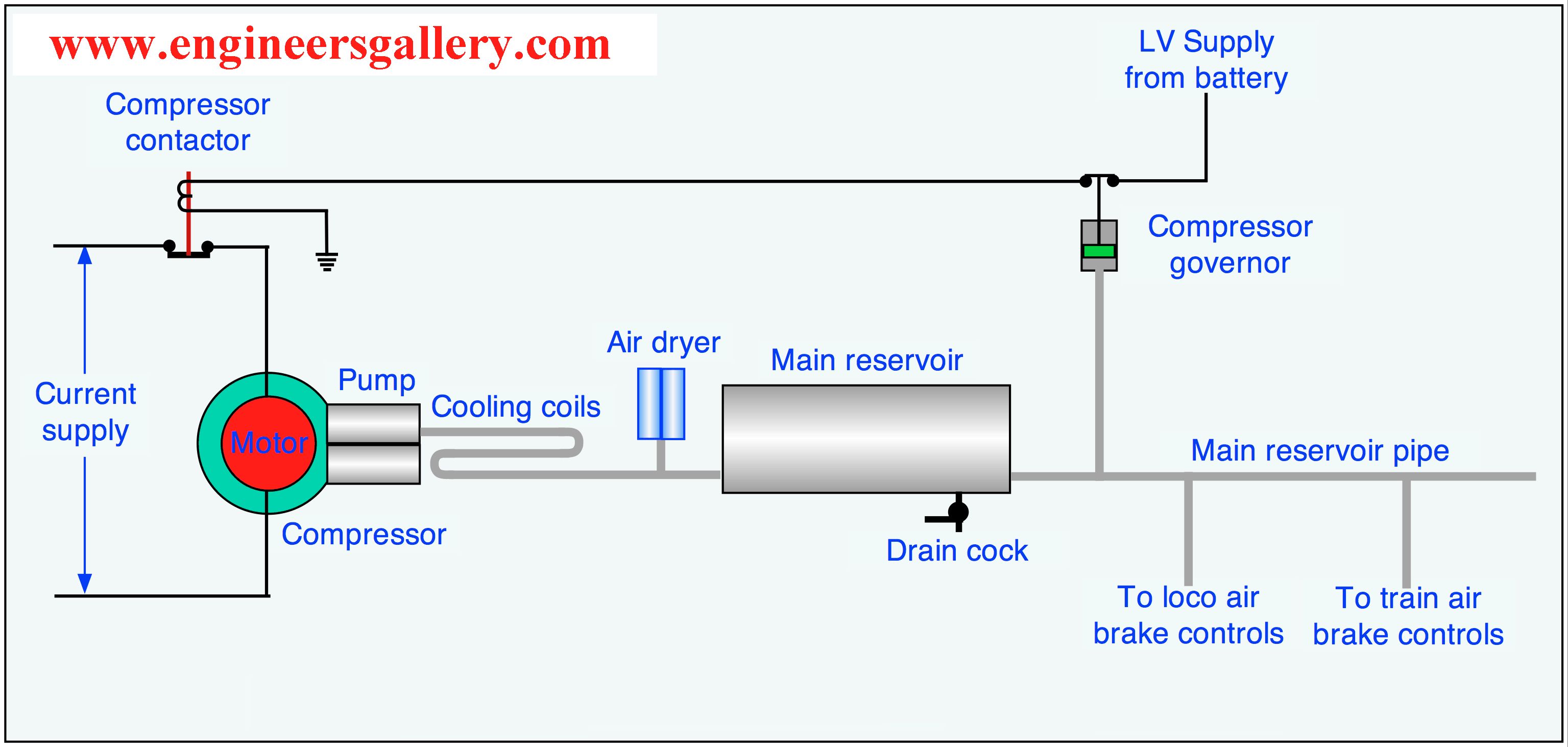 Air Brake Engineers Gallery Xk8 Engine Diagram