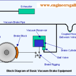vacuum brake equipments