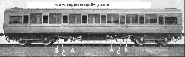 vacuum brake in railway