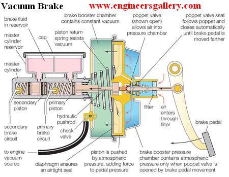vacuum brake