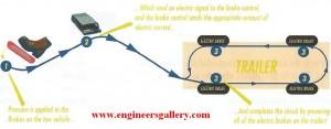 Arrangement of Electric Brake