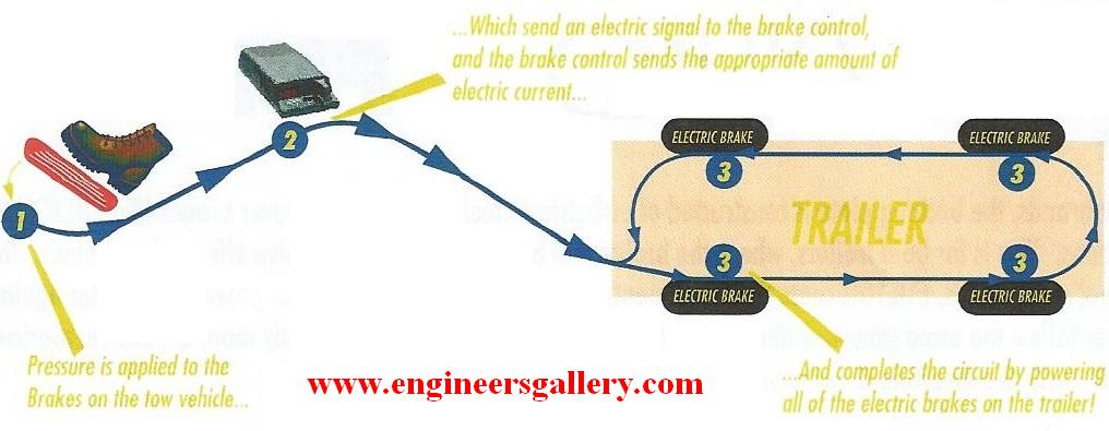Arrangement of Electric Brake