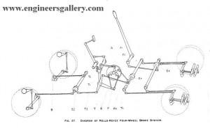 Mechanical Brake Arrangement