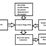Block Diagram of Quadcopter