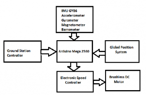 Block Diagram of Quadcopter