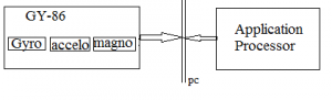 Communication between MPU sensor and Micro-Controller