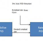 Per axis PID structure