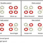 Different motor actions of Quadcopter