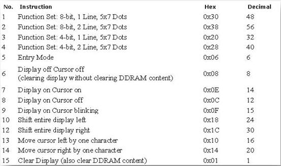Interfacing LCD with LPC 2148