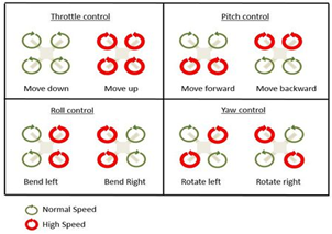 Different Configurations of Quadcopter