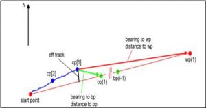 Navigation Flow