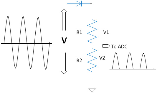 The voltage 'V2' is a fraction of the actual applied voltage 'V'. The applied voltage 'V' can be calculated from the fraction of applied voltage 'V2' with the help of the following equation.  DC voltage, Vdc = V2 * (1 + (R1 / R2))     AC voltage as input:  When we are applying an AC voltage we use a rectifier diode in series with the Voltage divider circuit to prevent the negative cycles from entering the circuitry. No need for step down transformers because we are already getting a voltage 'V2' in the range of 0 to 5 V only, across R2.