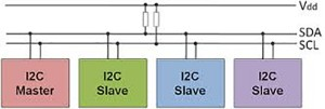 I2C(Inter Integrated Circuit)/TWI(Two Wire Interface)