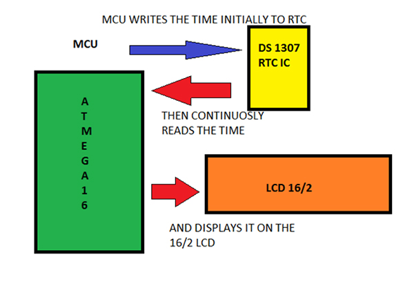 Interfacing DS1307 with Atmega 16 AVR MCU Description