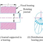Bearing pressure in a journal
