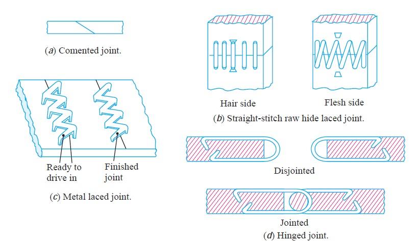 Belt Joints