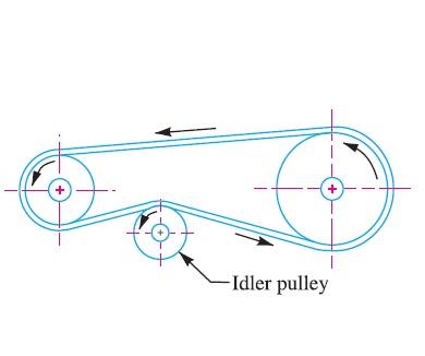 Cross or twist belt drive