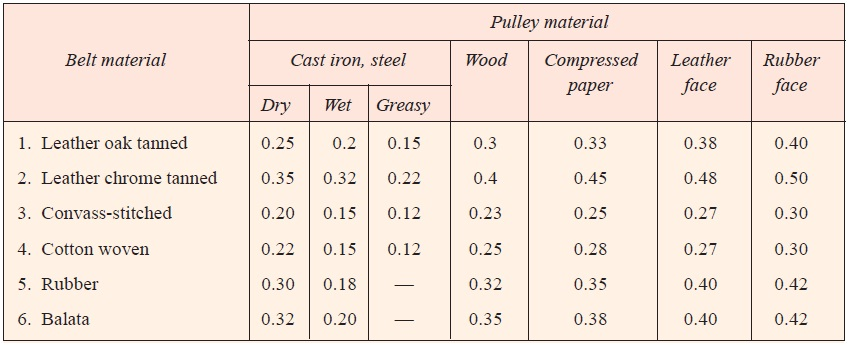 Coefficient of friction between belt and pulley.