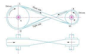 Crossed or twist belt drive