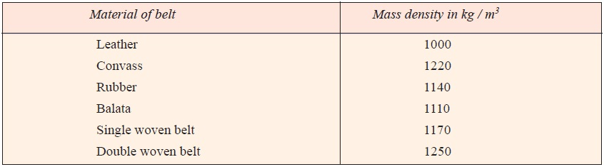 Density of Belt Materials