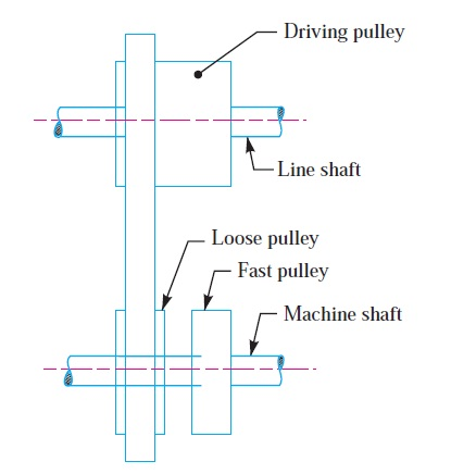 Cross or twist belt drive