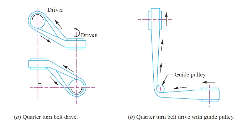 Quarter turn belt drive