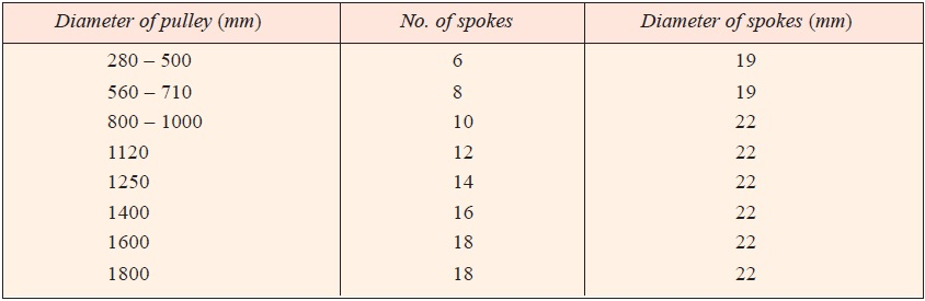 Standard number of spokes and their sizes according to IS : 1691 – 1980 (Reaffirmed 1990).