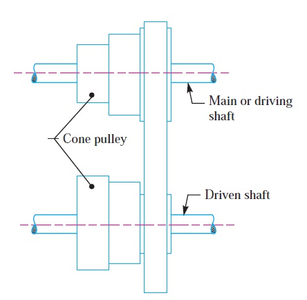 Stepped or cone pulley drive