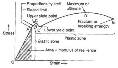 Stress Strain Diagram