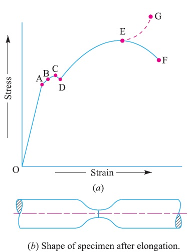 Stress-strain diagram for a mild steel