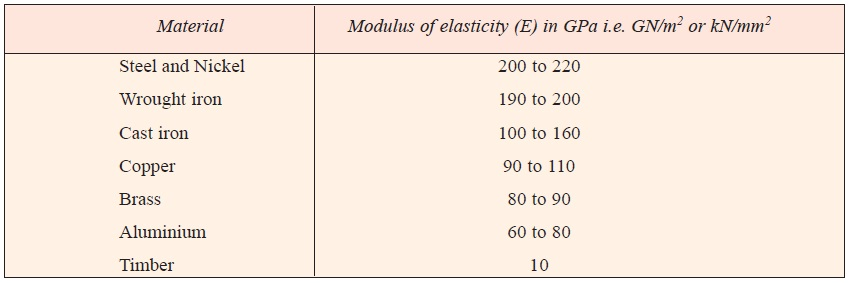 Values of Young's Modulus