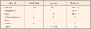 Values of factor of safety