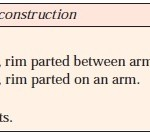 Relative strength of a rim joint and the solid rim.