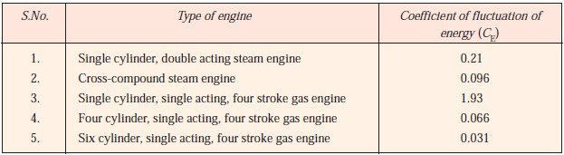 Coefficient of fluctuation of energy (CE) for steam and internal combustion engines.