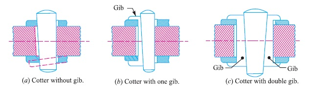Gib and cotter Joints.