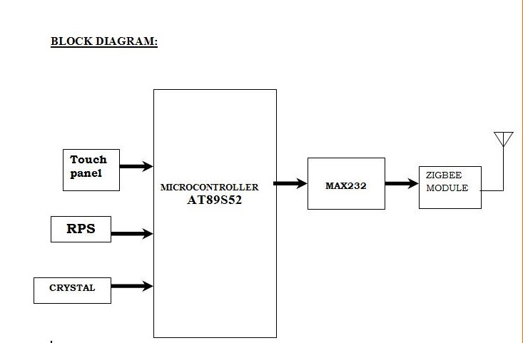 zigbee based multirobot system List of ieee embedded system project titles 2017-2018 posted on : 25102015 04:38 am  engineering college final year project ,.
