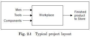 Typical project layout