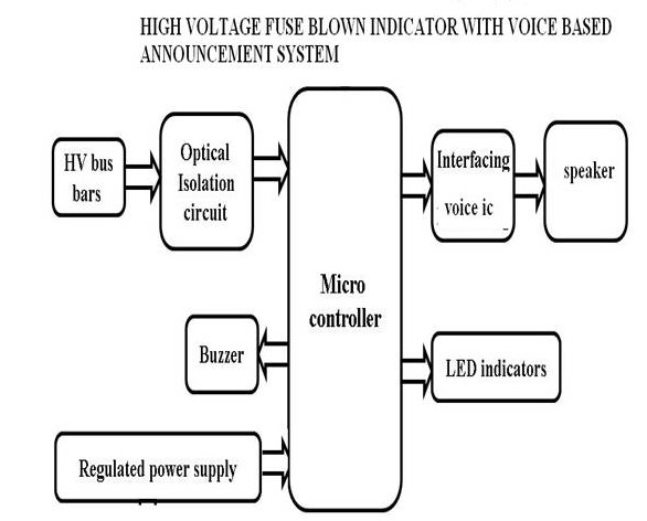 Strange High Voltage Fuse Blown Indicator With Voice Based Announcement Wiring Digital Resources Lavecompassionincorg