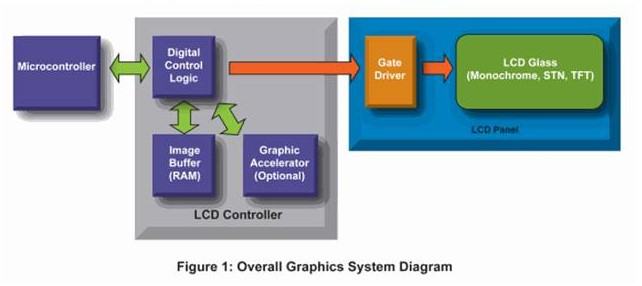 Industrial Process Control And Monitoring Using Touch Screen