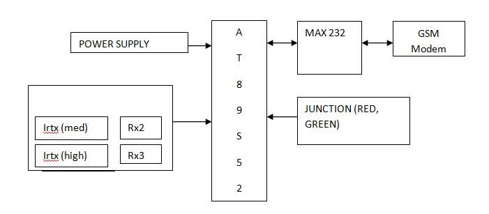 Intelligent Traffic Light Control System For Ambulance Engineers Gallery