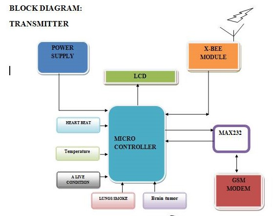 Patient monitoring using gsm and zigbee for hospitals and old age summary ccuart Image collections