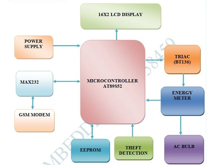 prepaid electricity billing system on revenue collection proposal